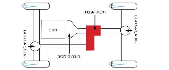 תיבת העברה דיפרנציאלים סרנים 4X4
